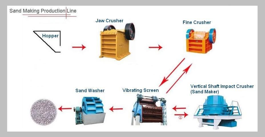 sand manufacturing line